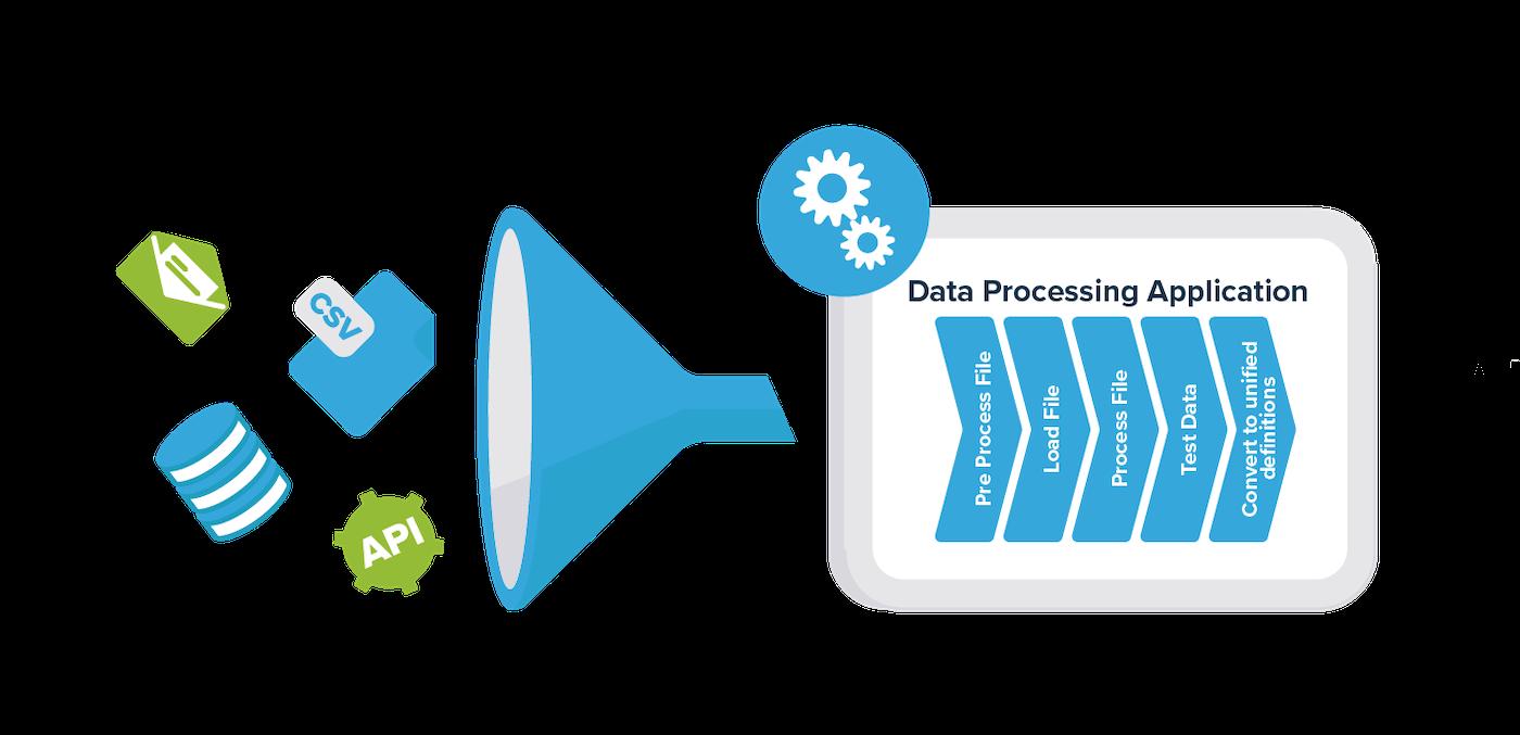 cusbi data engineering platform - the Data Processing Application